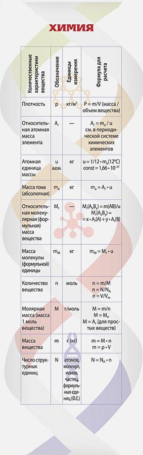 Закладка. Химия
